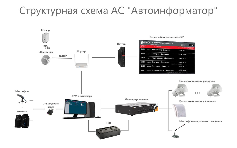 Структурная схема системы автоинформатор