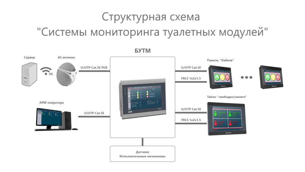 Структурная схема системы мониторинга туалетных модулей